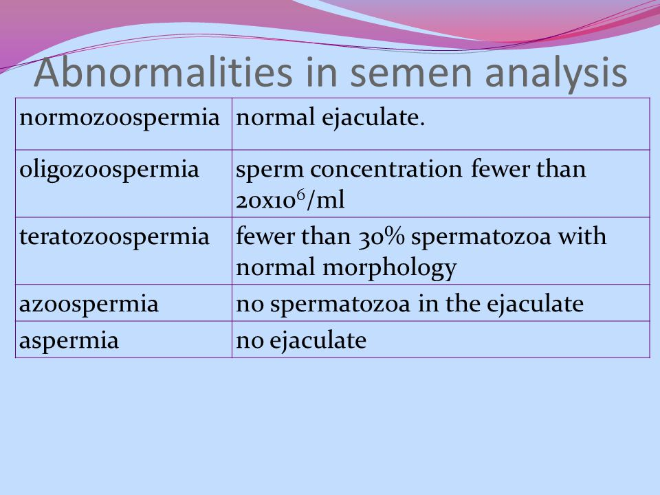 Abnormalities in semen analysis