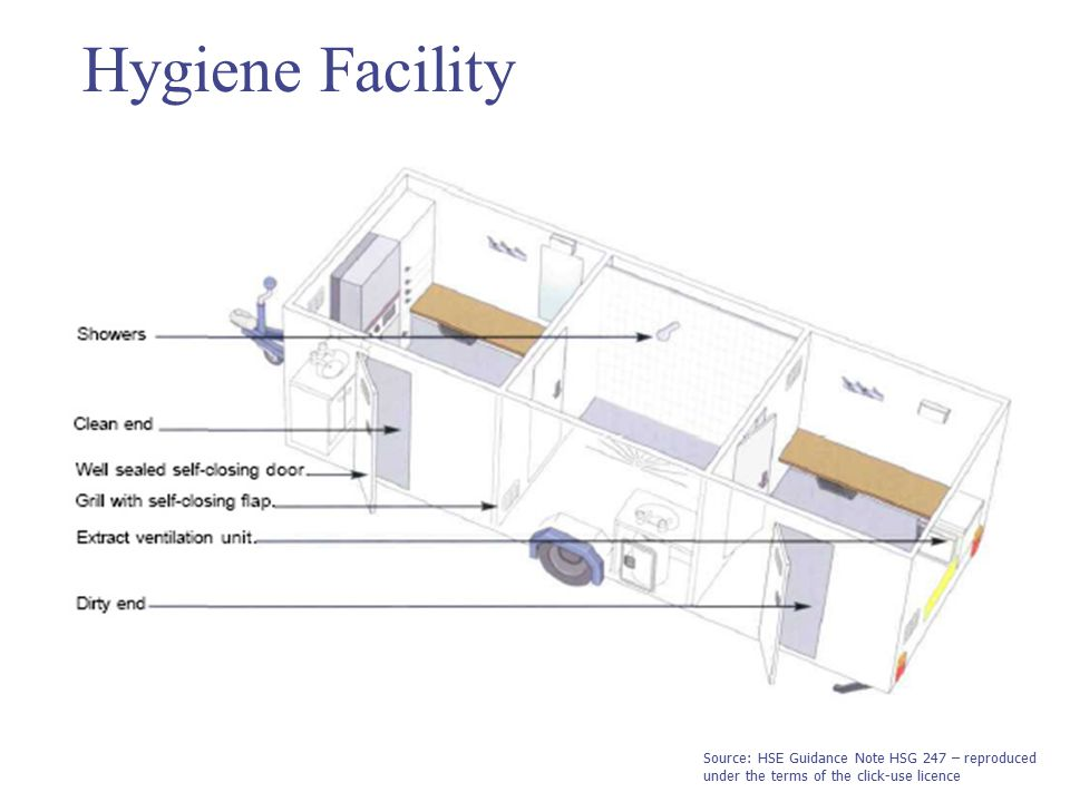 Hygiene Facility Source: HSE Guidance Note HSG 247 – reproduced