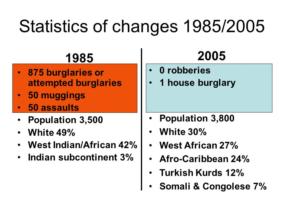 Statistics of changes 1985/2005