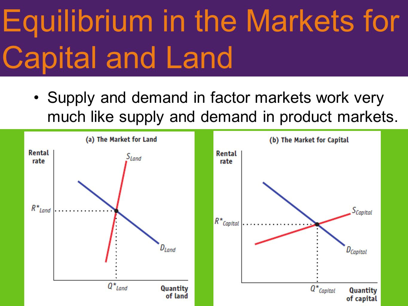Equilibrium in the Markets for Capital and Land