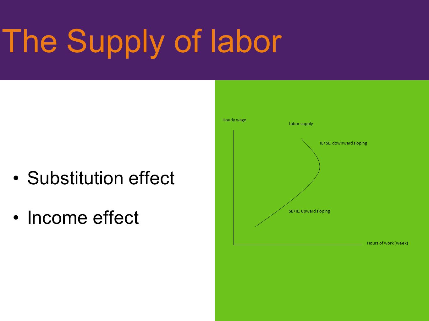 The Supply of labor Substitution effect Income effect