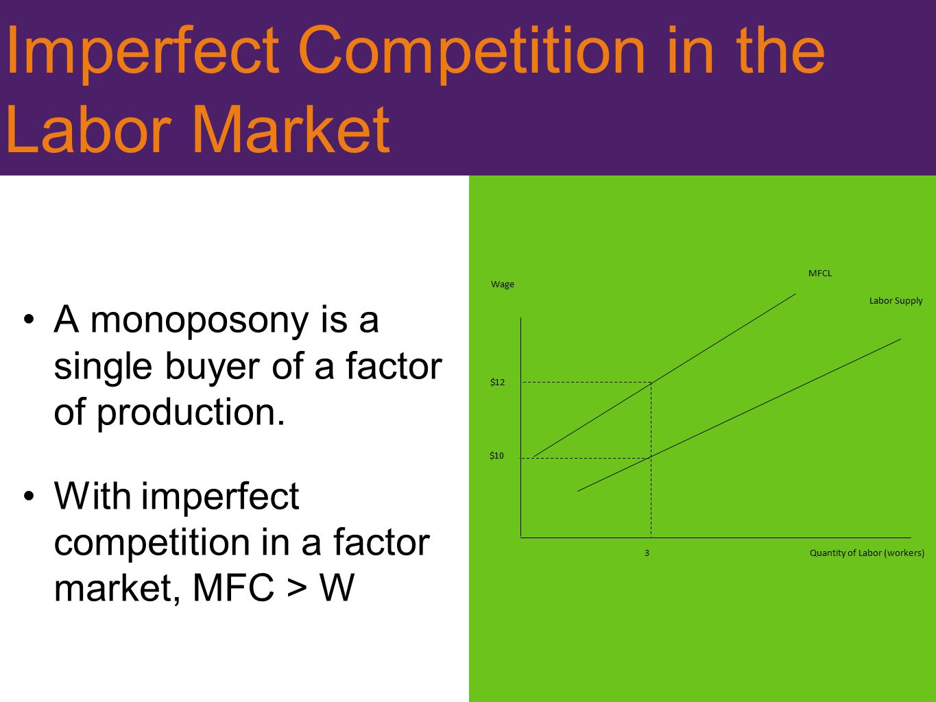 Imperfect Competition in the Labor Market