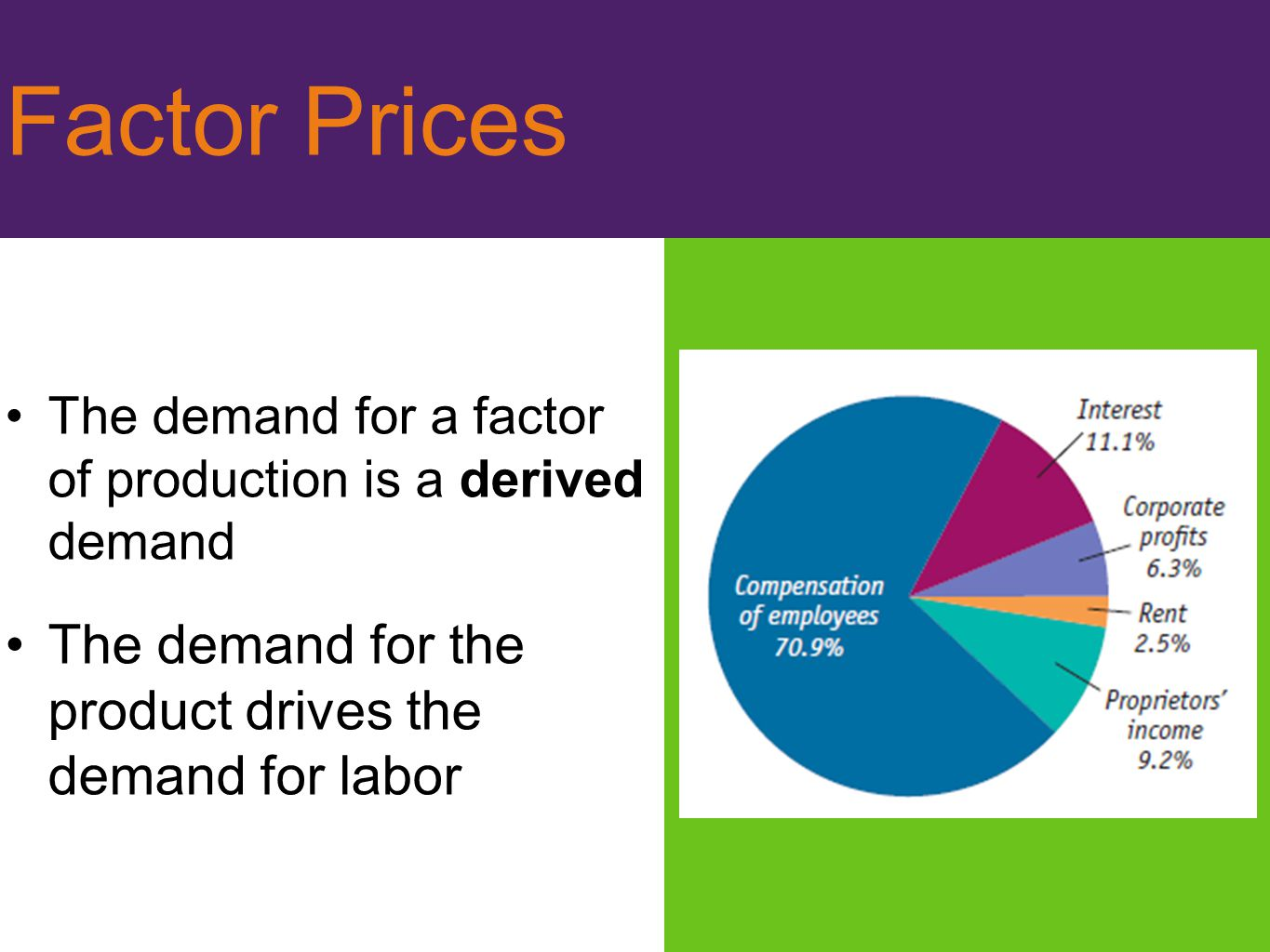 Factor Prices The demand for the product drives the demand for labor