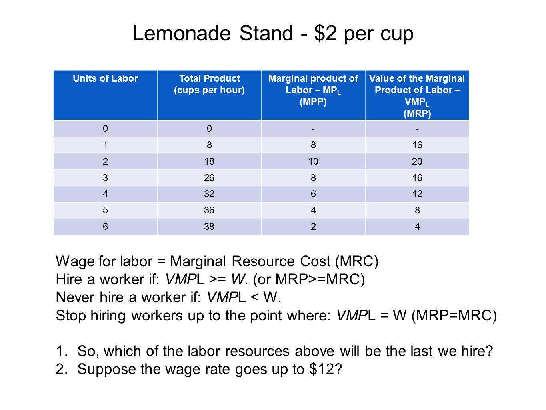 Lemonade Stand - $2 per cup