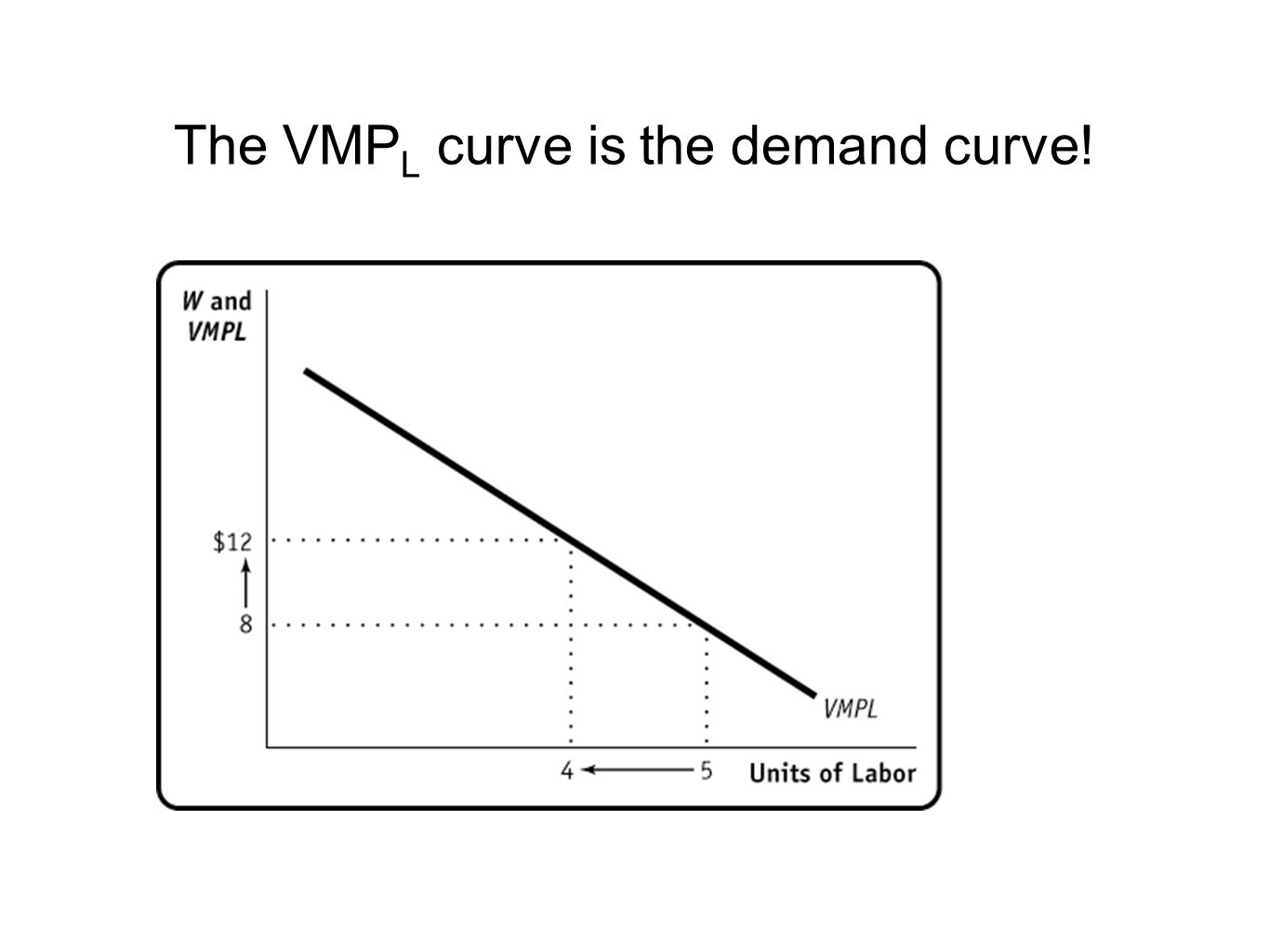 The VMPL curve is the demand curve!