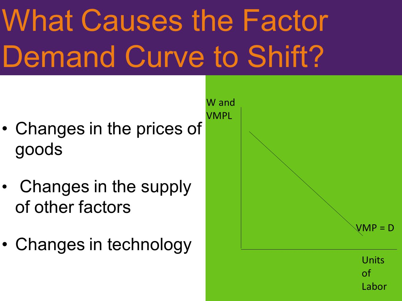 What Causes the Factor Demand Curve to Shift