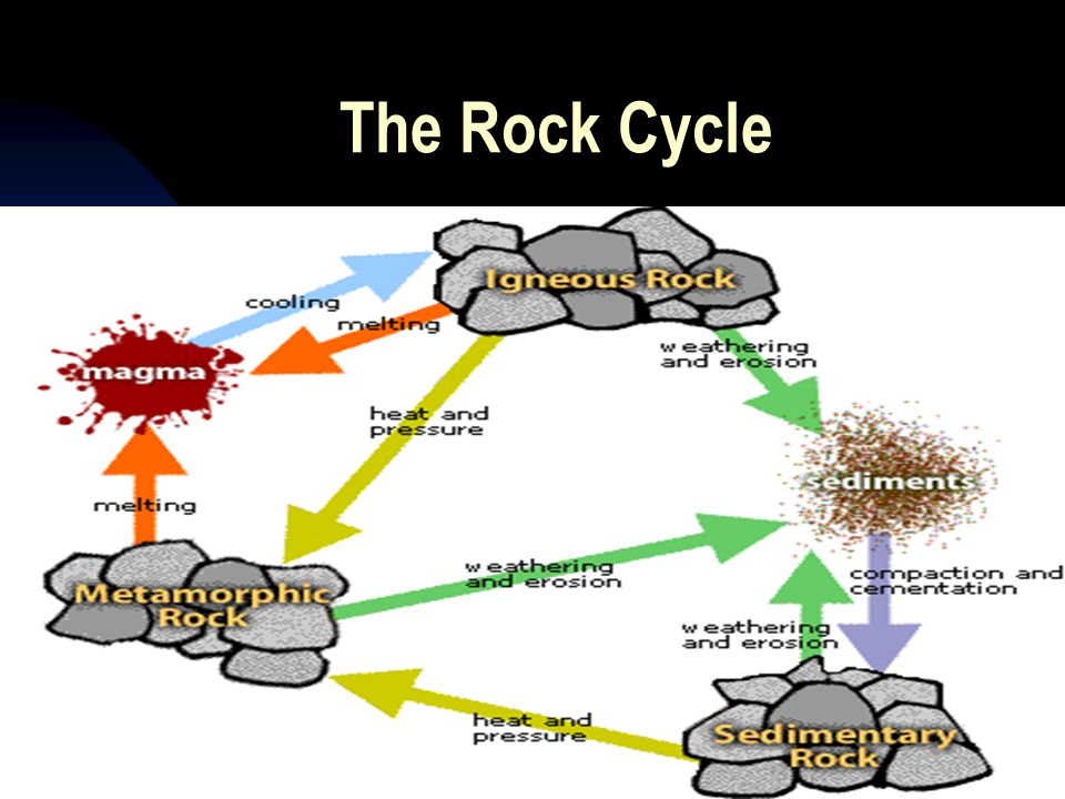 The Rock Cycle 4/12/2017
