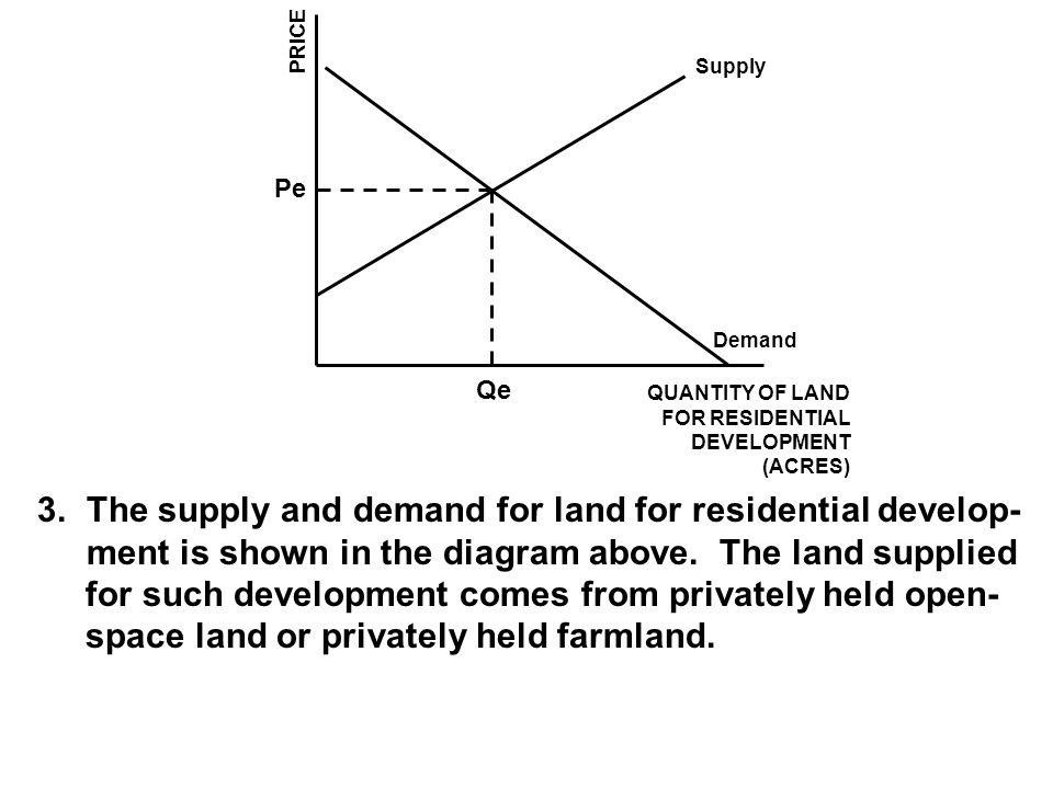 The supply and demand for land for residential develop-