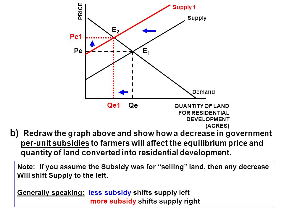 Supply 1 PRICE. Supply. E2. Pe1. Pe. E1. Demand. Qe1. Qe. QUANTITY OF LAND. FOR RESIDENTIAL.