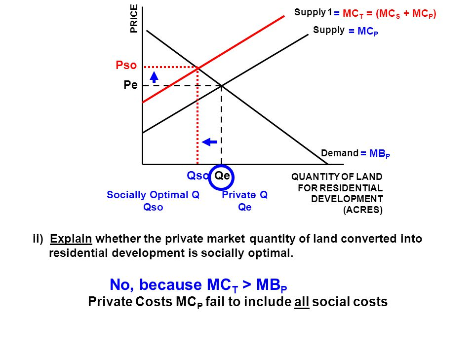 Supply 1 = MCT = (MCS + MCP) PRICE. Supply. = MCP. Pso. Pe. Demand. = MBP. Qso. Qe. QUANTITY OF LAND.