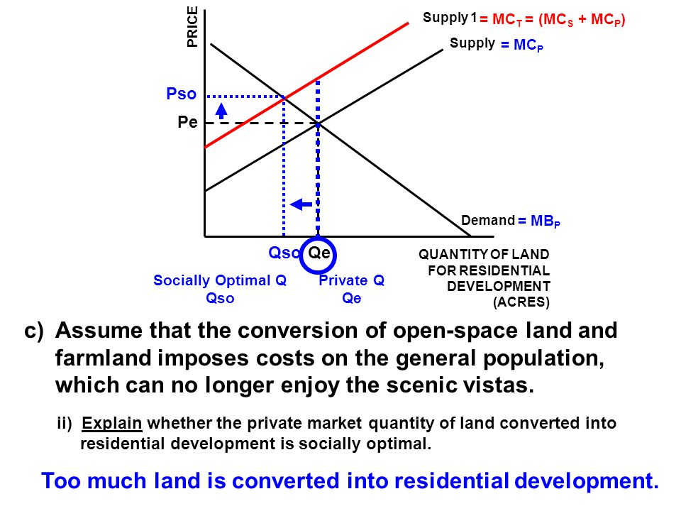 Assume that the conversion of open-space land and