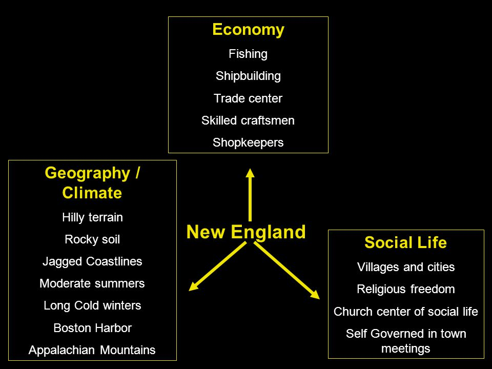 New England Economy Geography / Climate Social Life Fishing