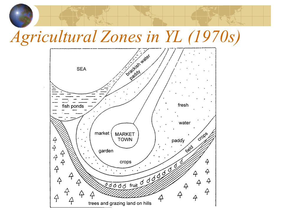Agricultural Zones in YL (1970s)