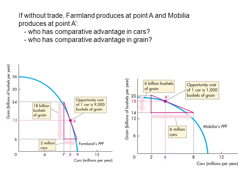 If without trade, Farmland produces at point A and Mobilia produces at point A': - who has comparative advantage in cars.