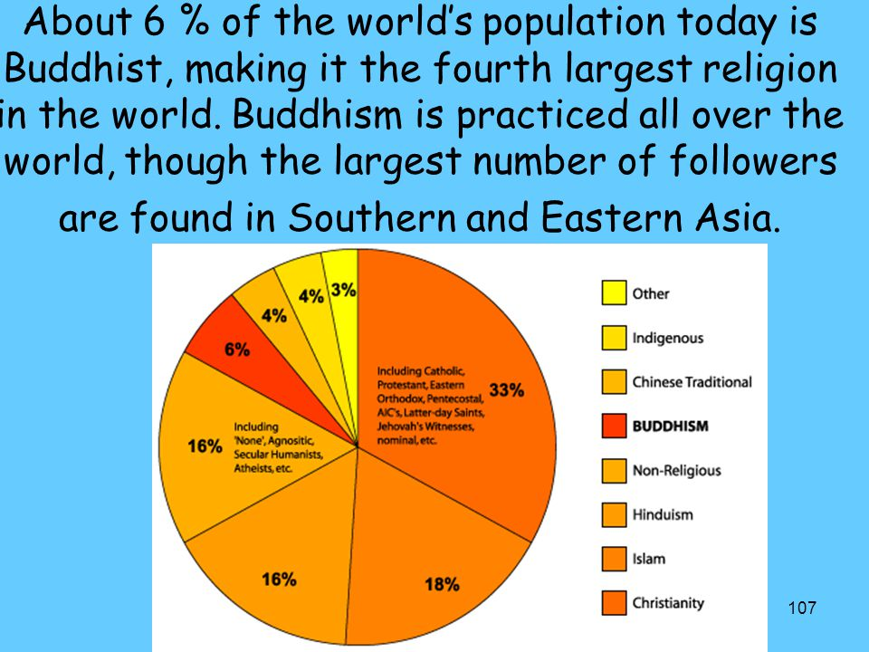 About 6 % of the world's population today is Buddhist, making it the fourth largest religion in the world.