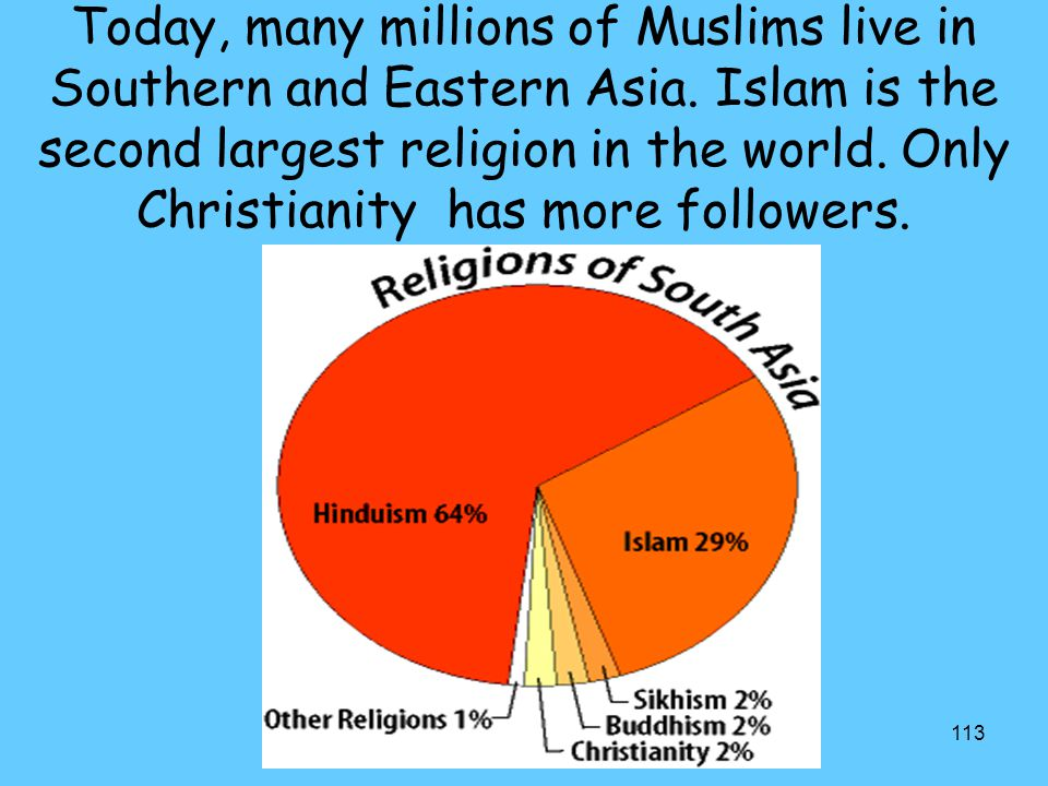 Today, many millions of Muslims live in Southern and Eastern Asia