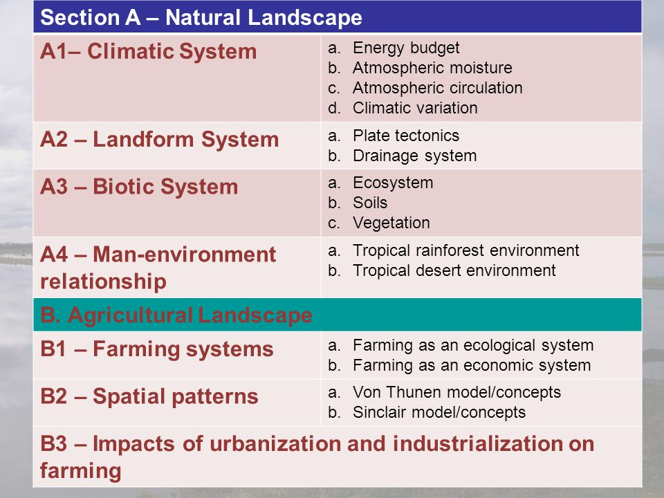 Section A – Natural Landscape A1– Climatic System
