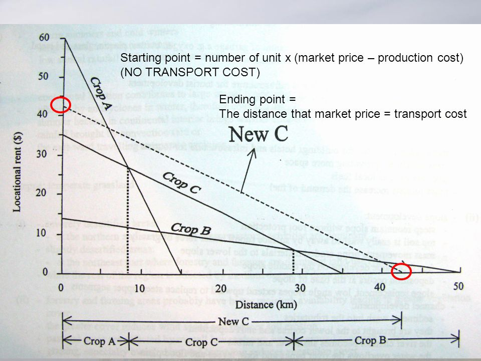 Starting point = number of unit x (market price – production cost)