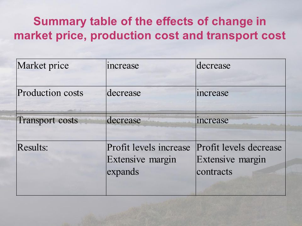 Summary table of the effects of change in market price, production cost and transport cost