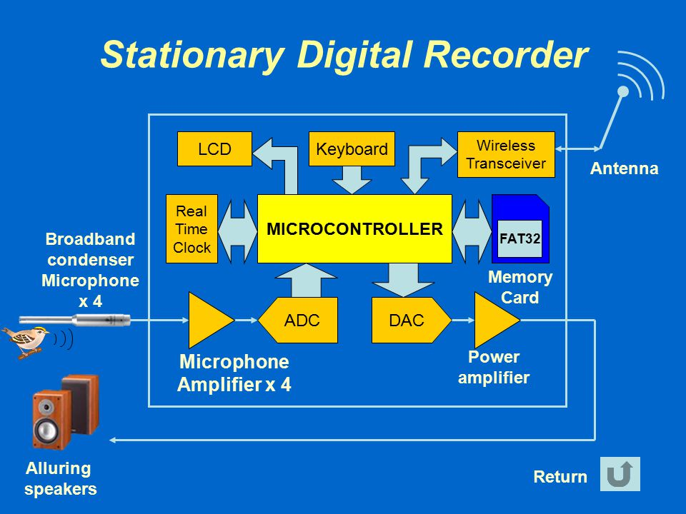Stationary Digital Recorder