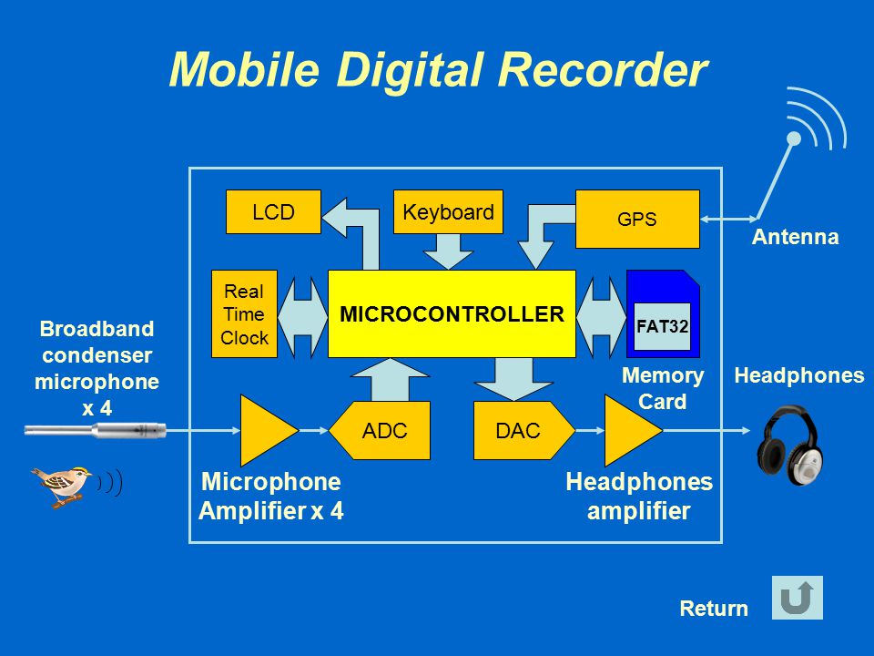 Mobile Digital Recorder