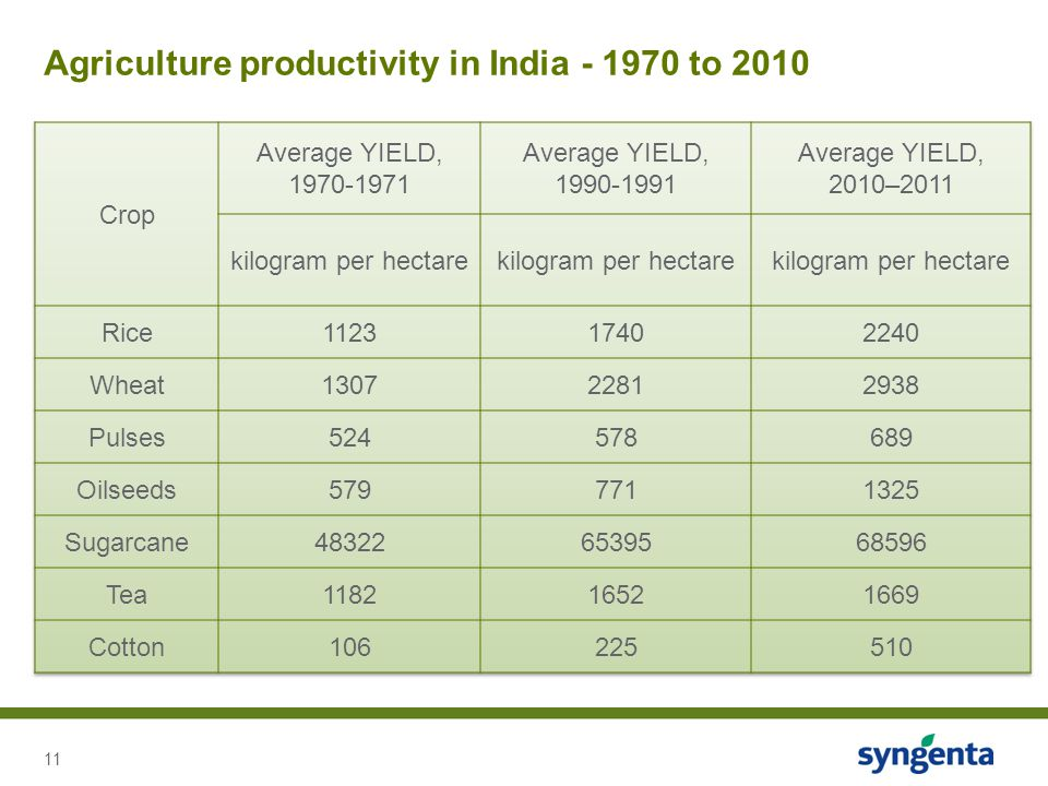 Agriculture productivity in India - 1970 to 2010