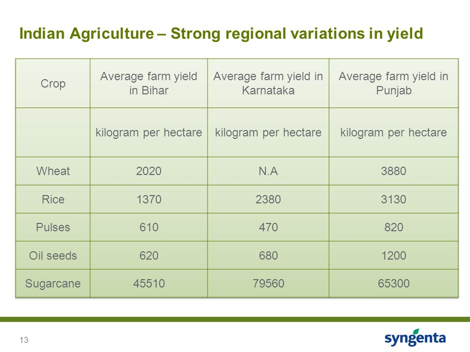Indian Agriculture – Strong regional variations in yield