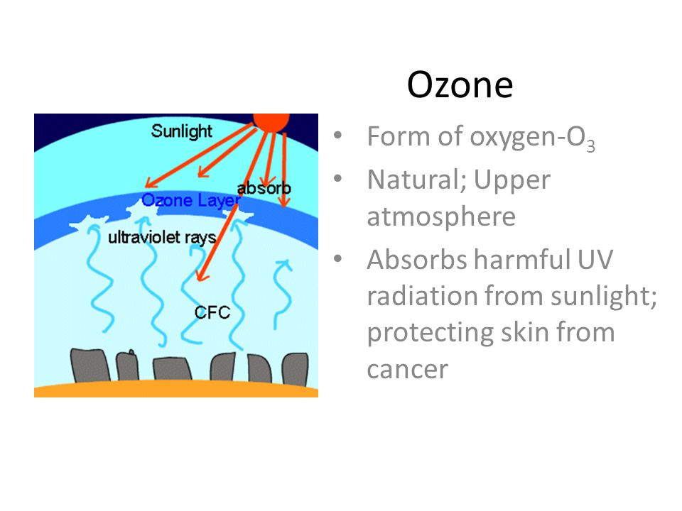 Ozone Form of oxygen-O3 Natural; Upper atmosphere