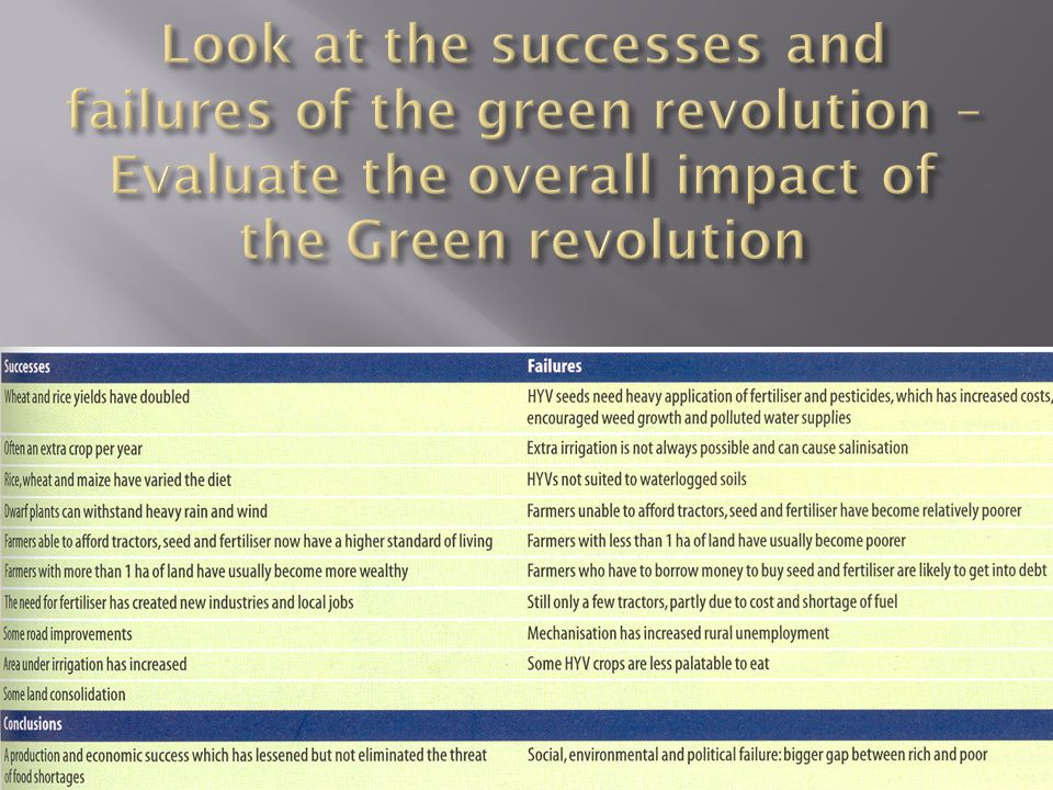 Look at the successes and failures of the green revolution – Evaluate the overall impact of the Green revolution