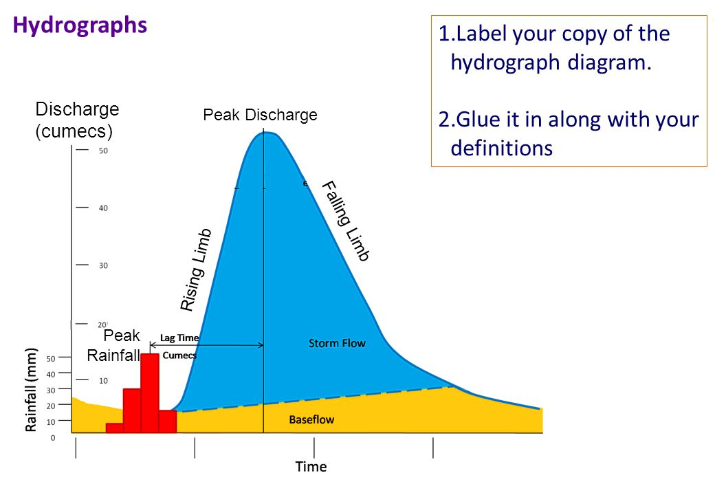 Hydrographs Label your copy of the hydrograph diagram.