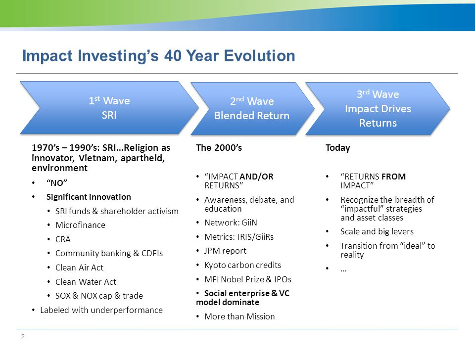 Impact Investing's 40 Year Evolution