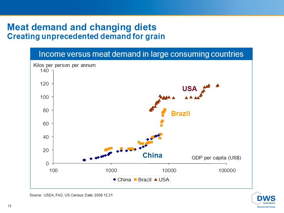 Potential for an increase in food consumption 81% of the world population earns less than US $3,466 per annum