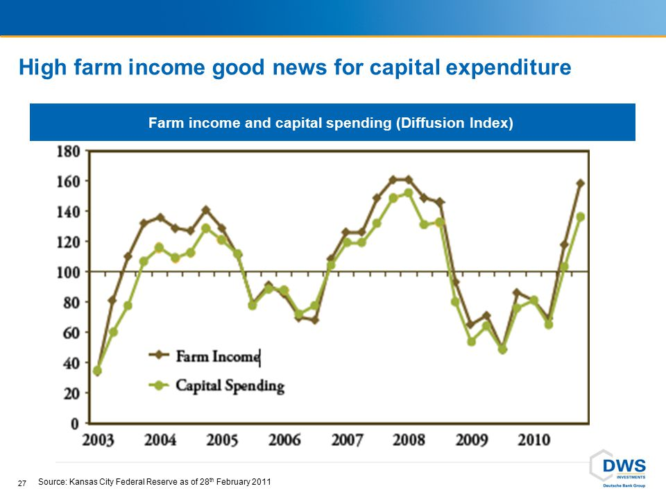 High farm income good news for capital expenditure