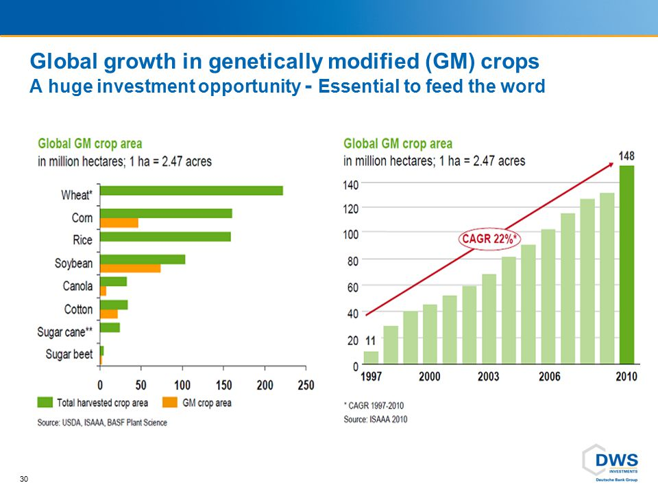 Ag-Biotech example Monsanto's SmartStax seed technology