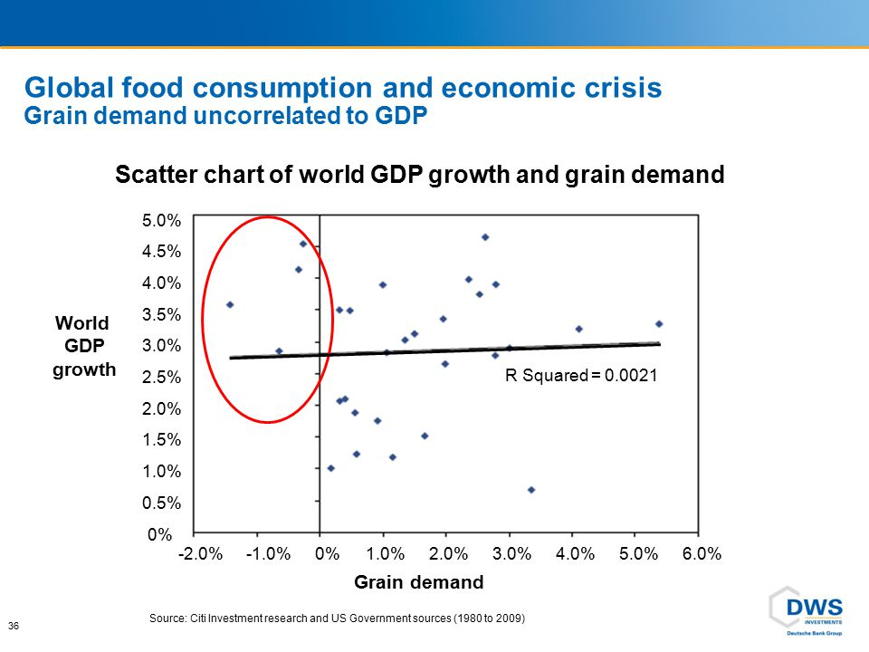 Continuous growth in global demand for Grain and Oilseeds 1960 to 2011 (Recessions shown with red bars)