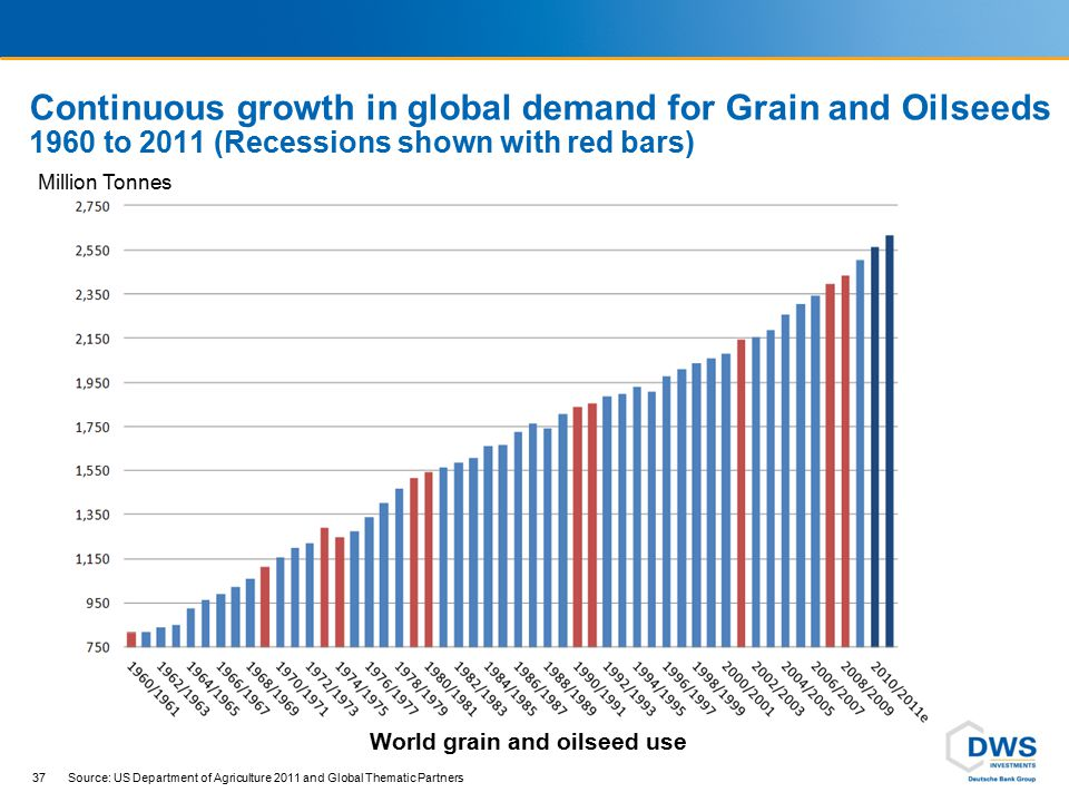 World stock of Grain and Oilseeds near historic lows
