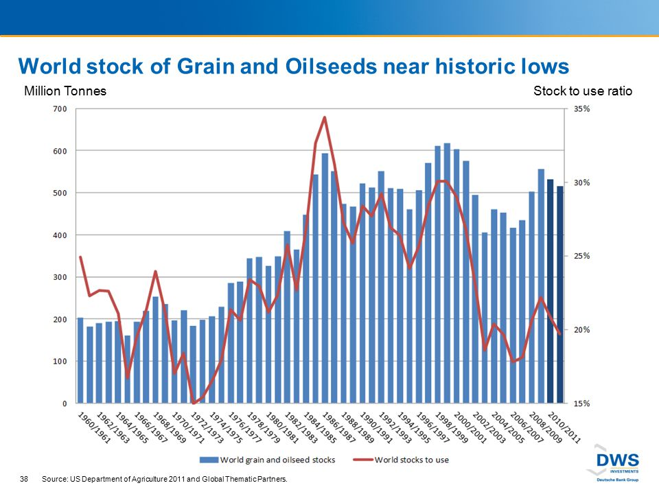 Grain prices Common based at 100 from 1st January 2010 to 31st August 2011