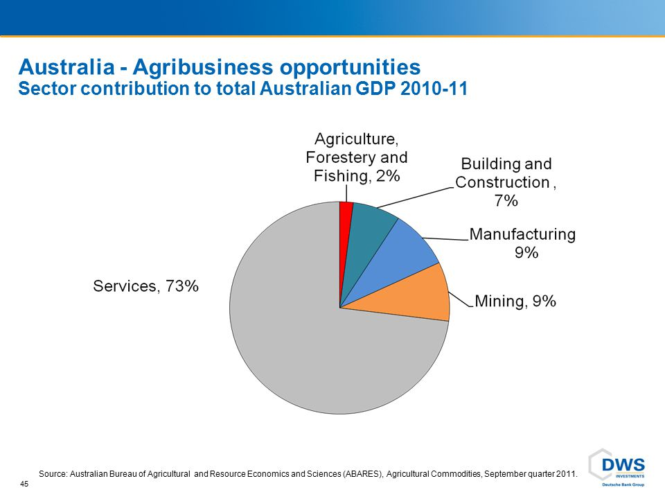 Australia - Agribusiness exports Exports in billions of AUD