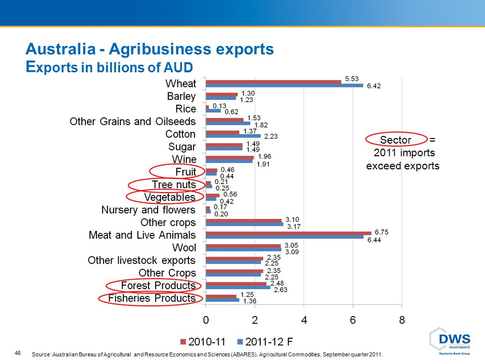 Listed Australian Agribusiness companies A small and limited opportunity set