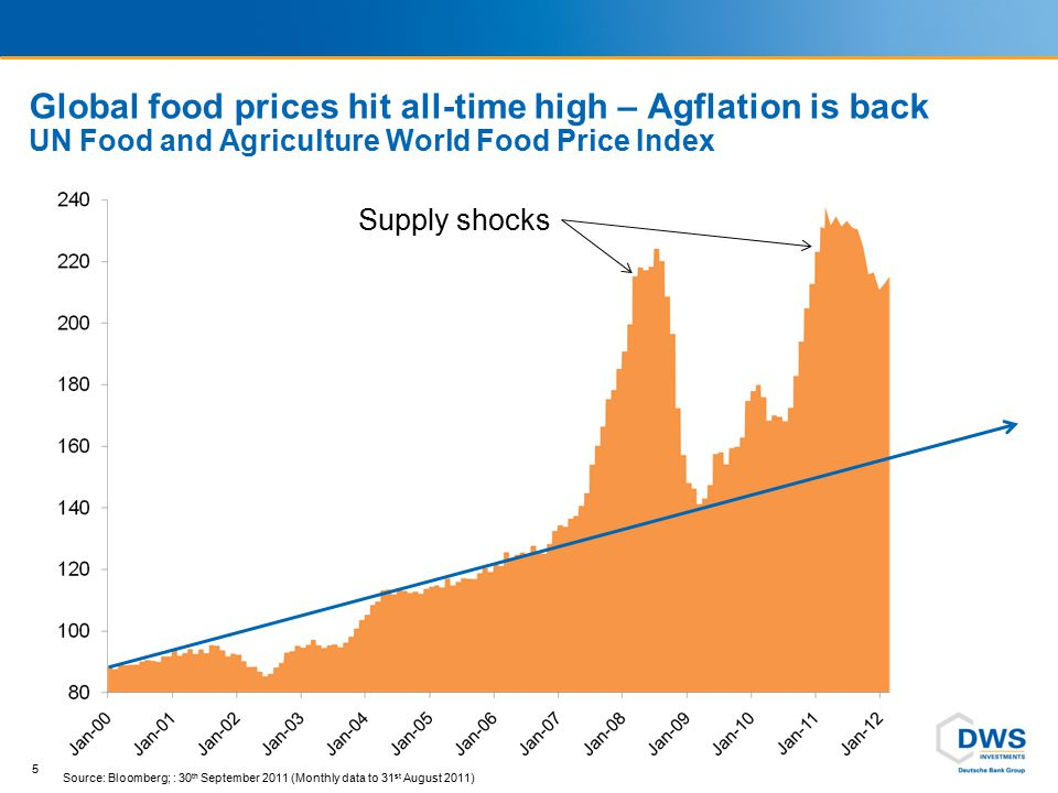 Global food prices hit all-time high – Agflation is back UN Food and Agriculture World Food Price Index