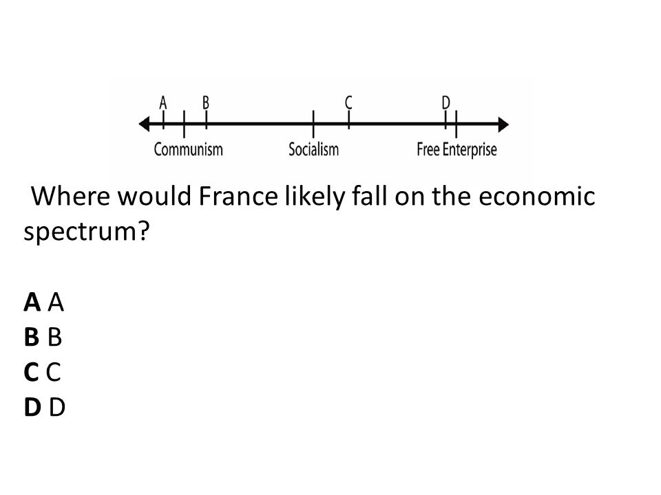 Where would France likely fall on the economic spectrum