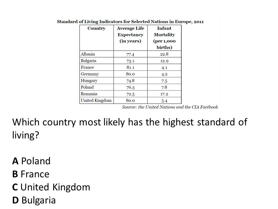 Which country most likely has the highest standard of living