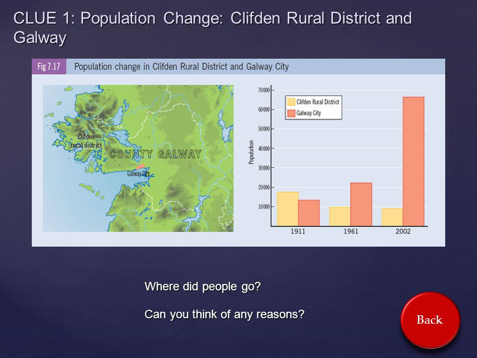 CLUE 1: Population Change: Clifden Rural District and Galway