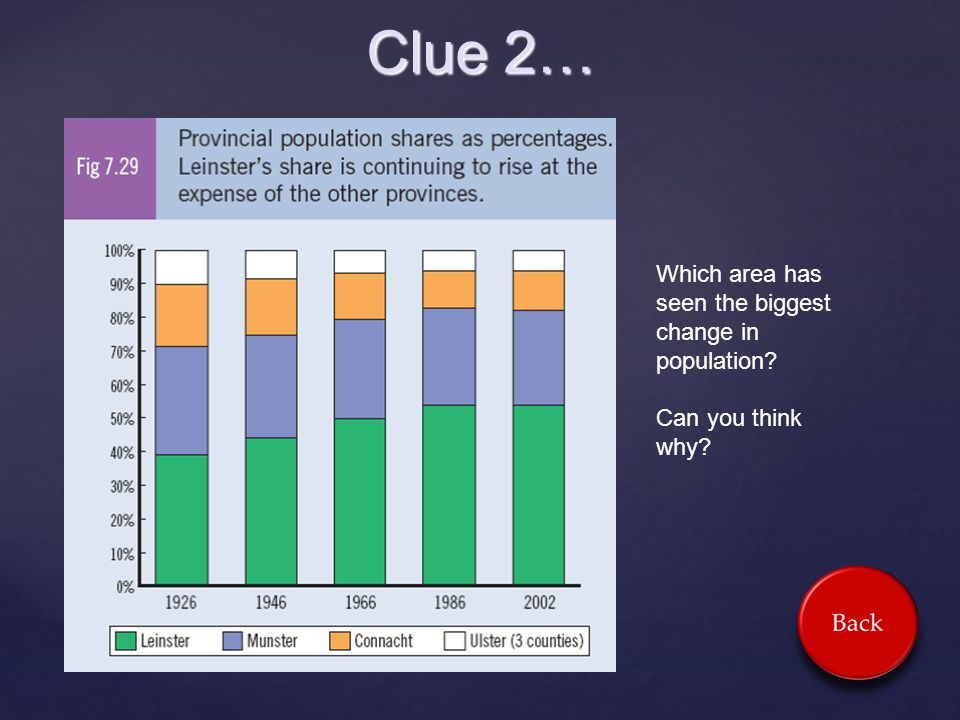Clue 2… Which area has seen the biggest change in population