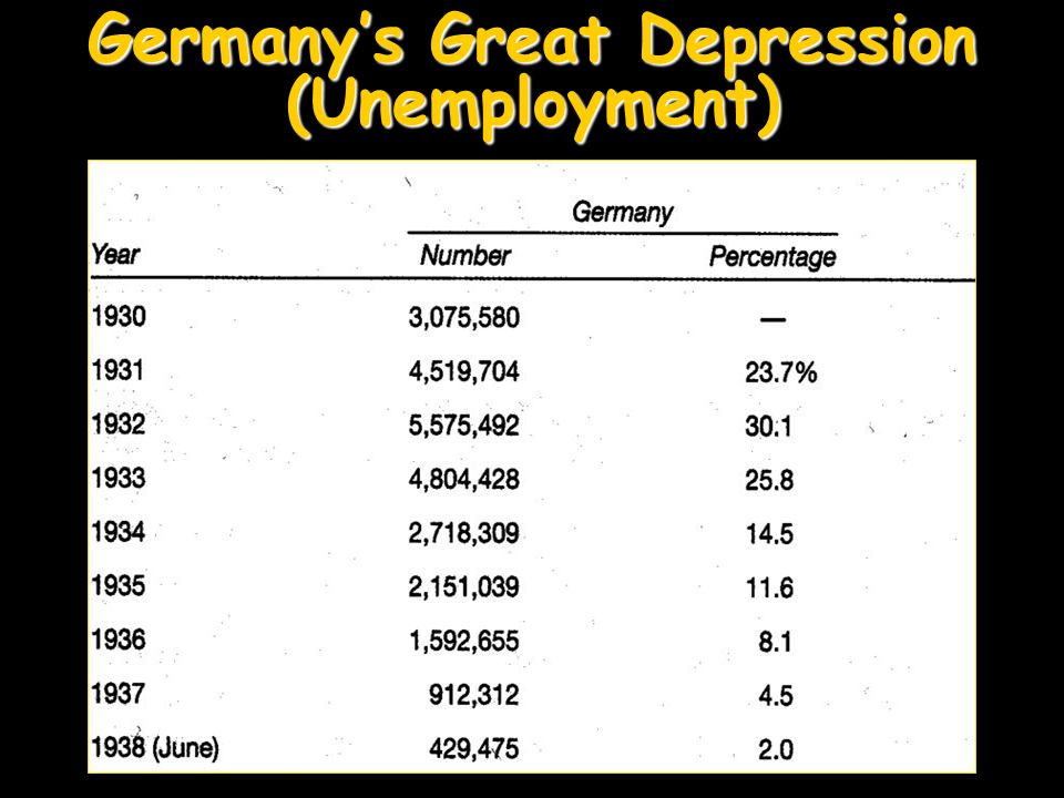 Germany's Great Depression (Unemployment)