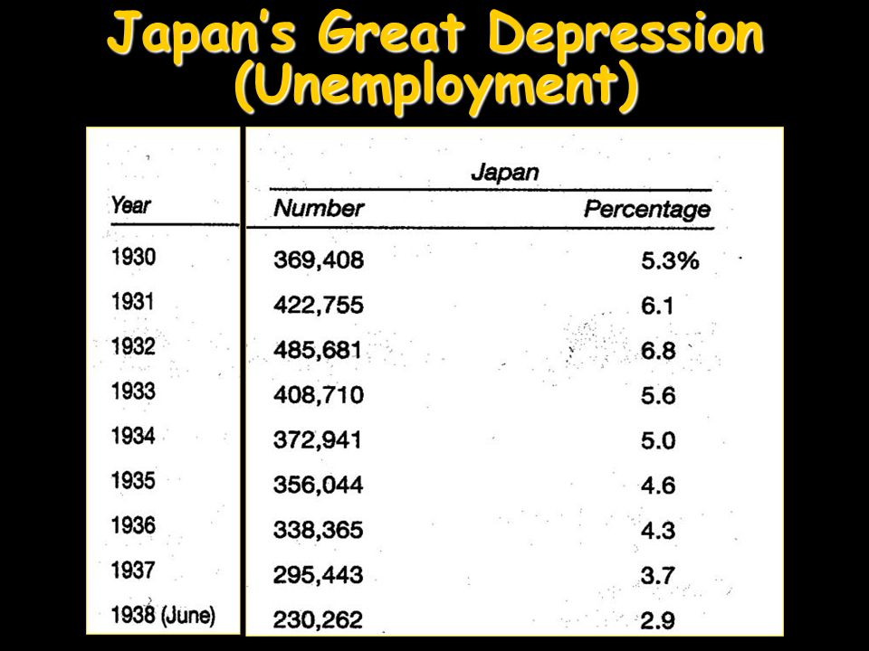 Japan's Great Depression (Unemployment)