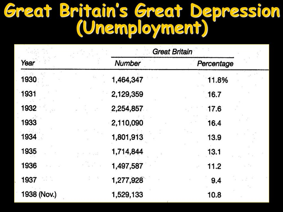 Great Britain's Great Depression (Unemployment)