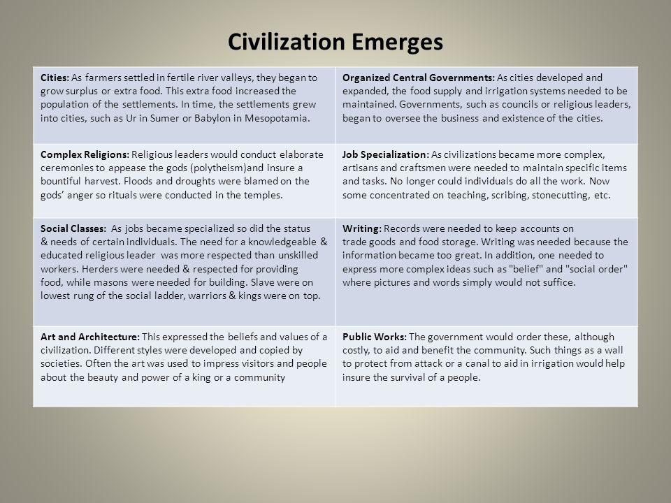 Civilization Emerges