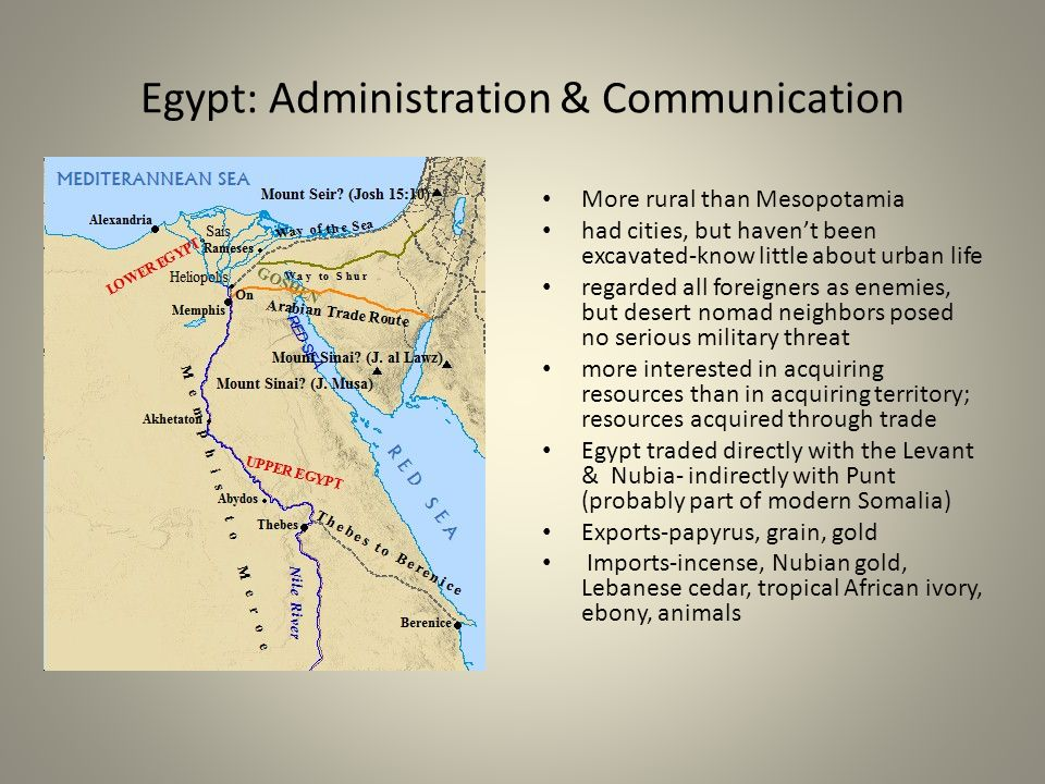 Egypt: Administration & Communication