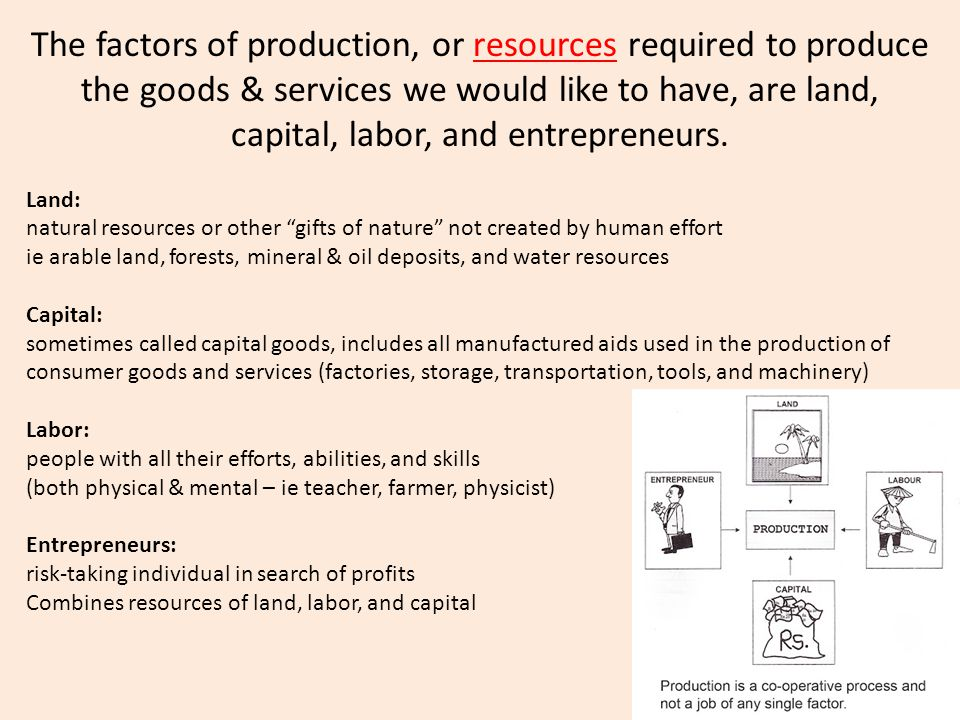 The factors of production, or resources required to produce the goods & services we would like to have, are land, capital, labor, and entrepreneurs.